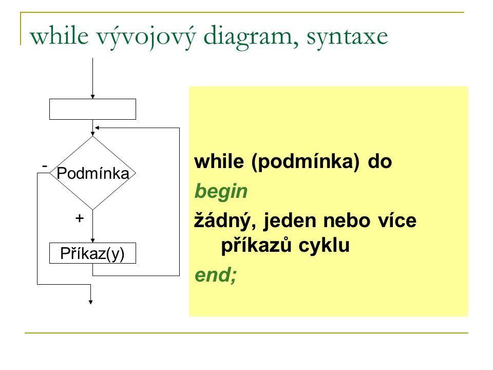 while vývojový diagram, syntaxe Podmínka + - while (podmínka) do begin žádný, jeden nebo více příkazů cyklu end; Příkaz(y)