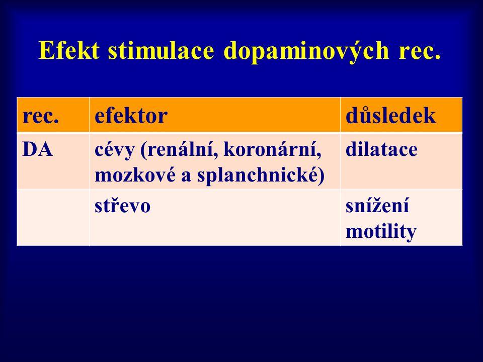 Efekt stimulace dopaminových rec. rec.efektordůsledek DAcévy (renální, koronární, mozkové a splanchnické) dilatace střevosnížení motility