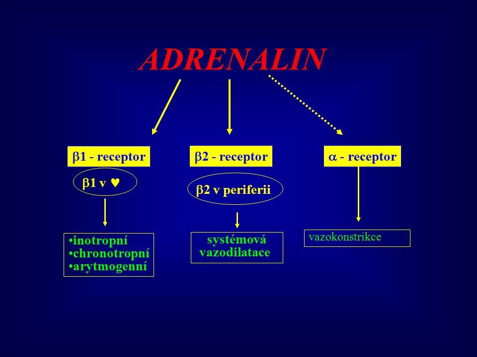  1 - receptor  - receptor ADRENALIN  1 v inotropní chronotropní arytmogenní vazokonstrikce  2 - receptor  2 v periferii systémová vazodilatace