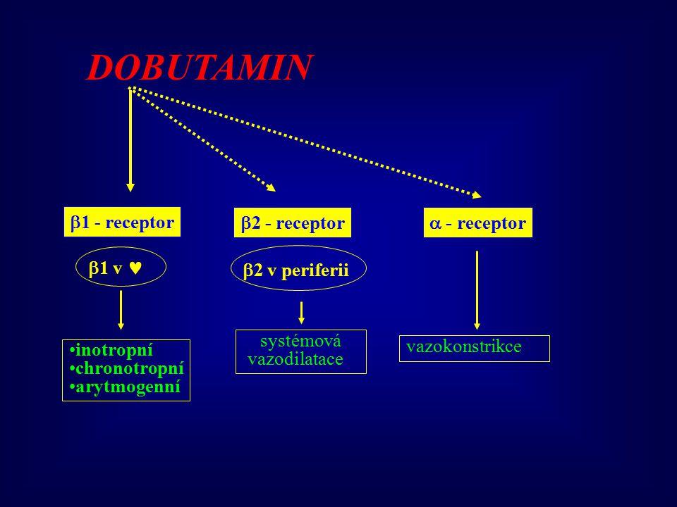  1 - receptor  2 - receptor  - receptor DOBUTAMIN  1 v  2 v periferii inotropní chronotropní arytmogenní systémová vazodilatace vazokonstrikce
