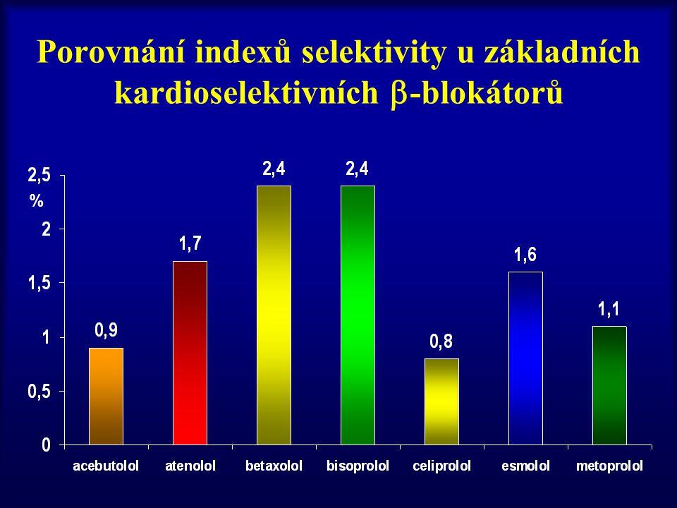Porovnání indexů selektivity u základních kardioselektivních  -blokátorů %
