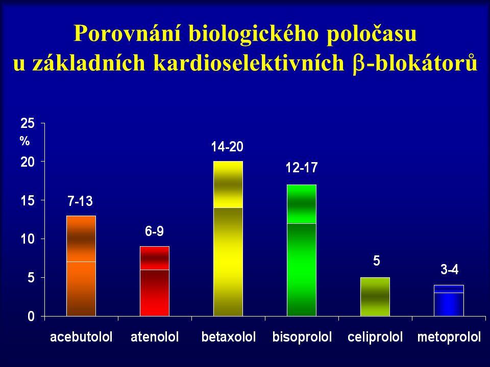 Porovnání biologického poločasu u základních kardioselektivních  -blokátorů %
