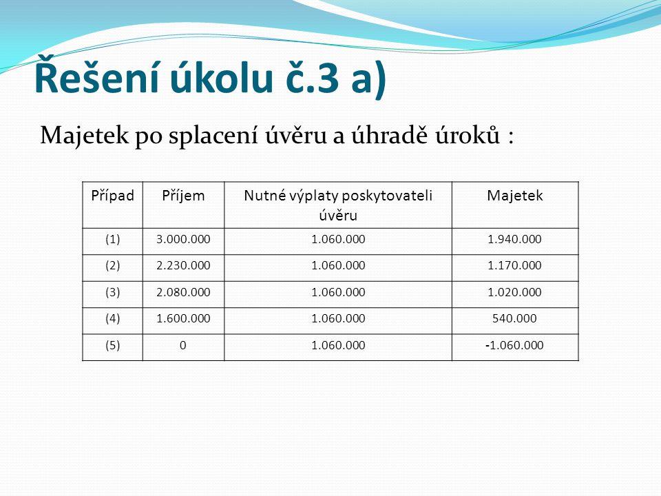 Řešení úkolu č.3 a) Majetek po splacení úvěru a úhradě úroků : PřípadPříjemNutné výplaty poskytovateli úvěru Majetek (1)3.000.0001.060.0001.940.000 (2