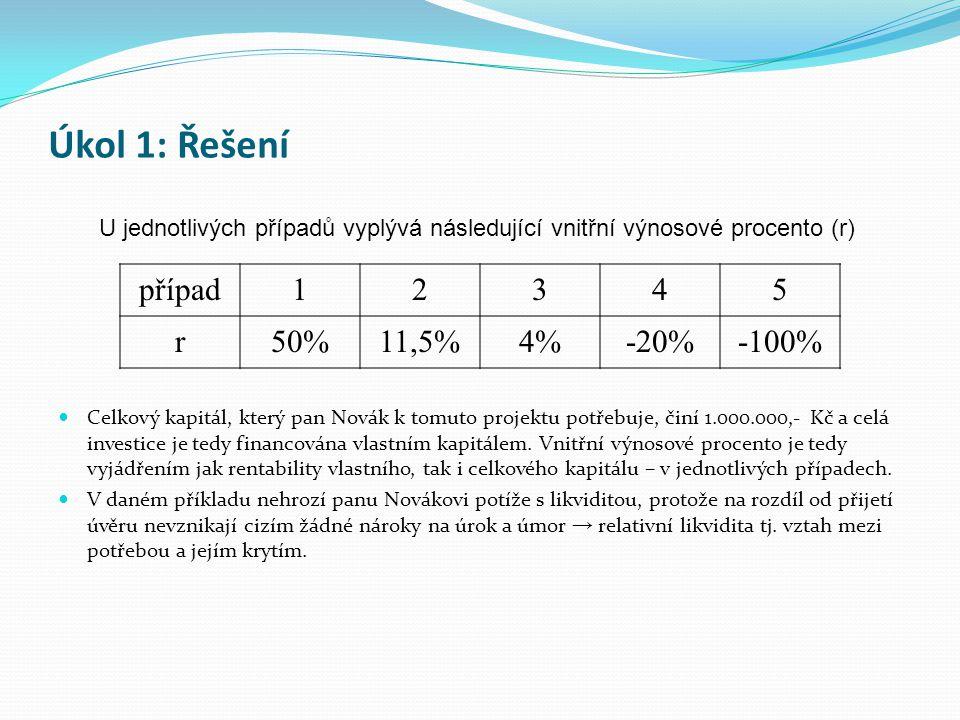 Celkový kapitál, který pan Novák k tomuto projektu potřebuje, činí 1.000.000,- Kč a celá investice je tedy financována vlastním kapitálem. Vnitřní výn