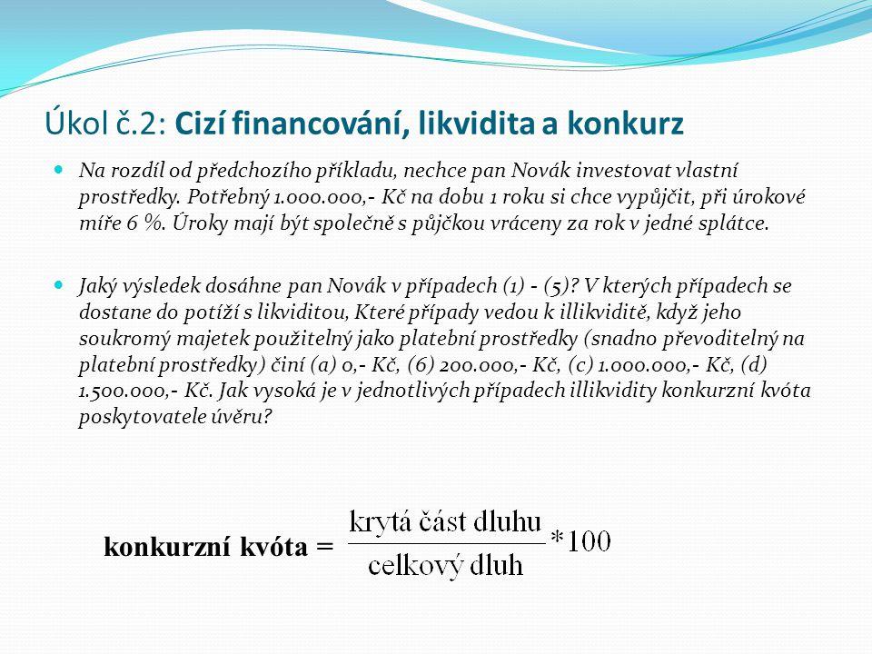 Úkol č.2: Cizí financování, likvidita a konkurz Na rozdíl od předchozího příkladu, nechce pan Novák investovat vlastní prostředky. Potřebný 1.000.000,