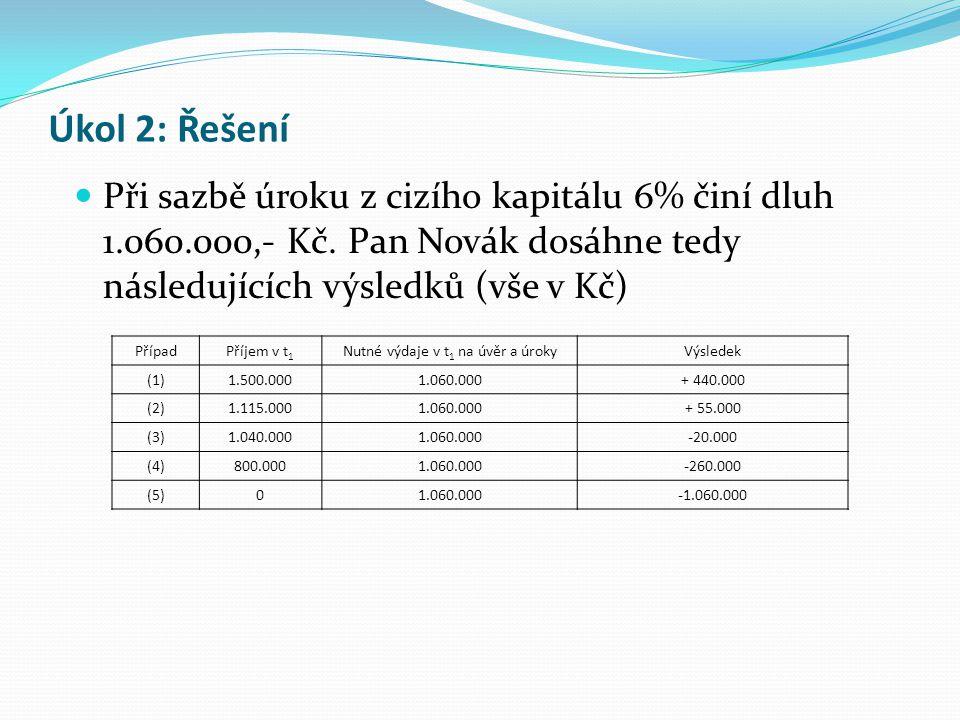 Úkol 2: Řešení Při sazbě úroku z cizího kapitálu 6% činí dluh 1.060.000,- Kč. Pan Novák dosáhne tedy následujících výsledků (vše v Kč) PřípadPříjem v