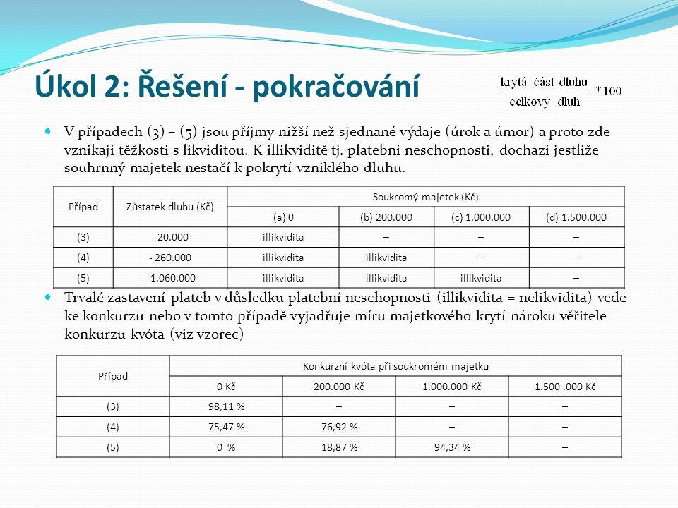 Úkol 3: Rentabilita, likvidita a konkurz při smíšeném financování v podniku jednotlivce  Panu Novákovi se nabízí, stejně jako v úkolech 1 a 2, provedení investice s pořizovacími výdaji 1.000.000,- Kč s tím, že souběžně může být těchto projektů uskutečněn libovolný počet.