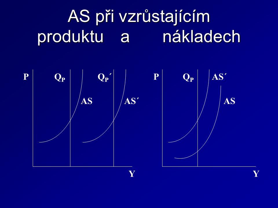 AS při vzrůstajícím produktu a nákladech P AS AS´ QPQP QP´QP´ Y P AS AS´QPQP Y