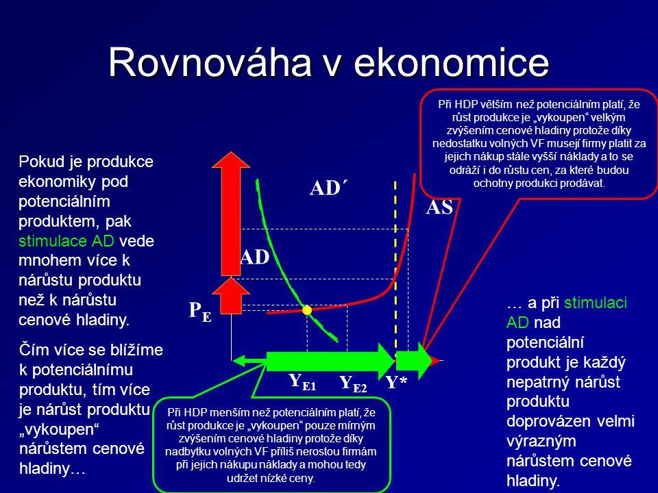 Rovnováha v ekonomice Y E1 AD AD´ AS Y* Y E2 PEPE Pokud je produkce ekonomiky pod potenciálním produktem, pak stimulace AD vede mnohem více k nárůstu produktu než k nárůstu cenové hladiny.