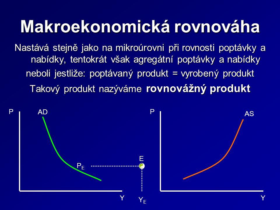 Nastává stejně jako na mikroúrovni při rovnosti poptávky a nabídky, tentokrát však agregátní poptávky a nabídky neboli jestliže: poptávaný produkt = vyrobený produkt Takový produkt nazýváme rovnovážný produkt P Y AD AS P Y PEPE YEYE E 
