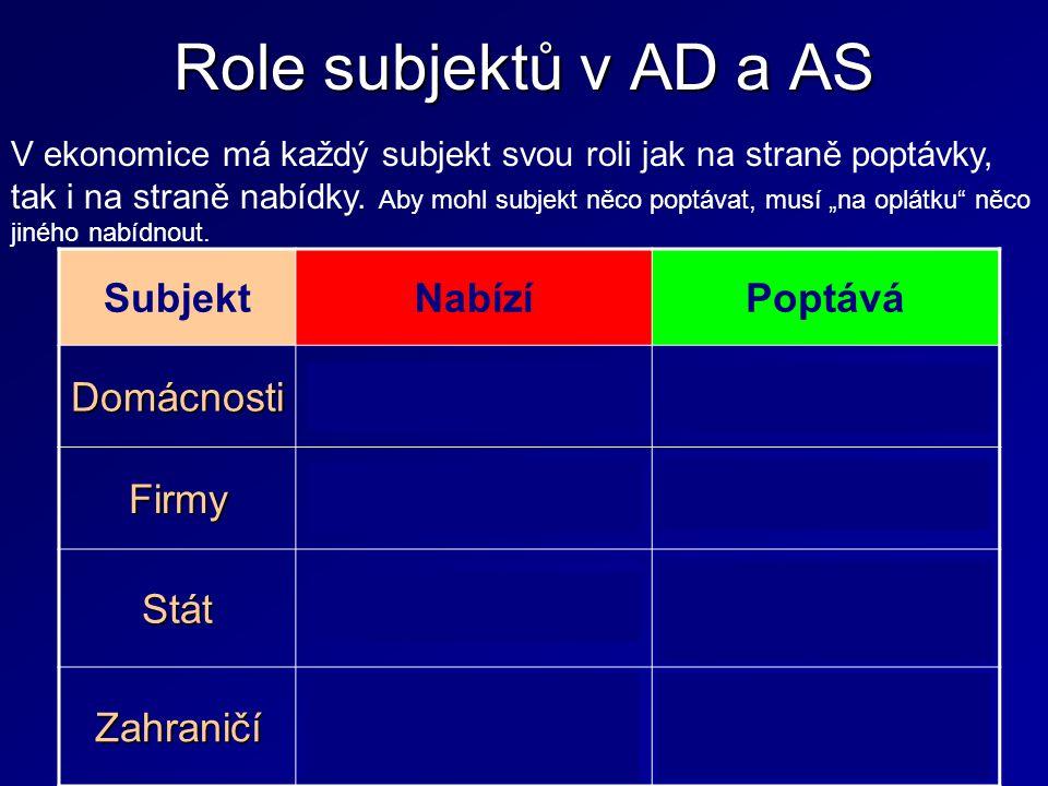 Role subjektů v AD a AS SubjektNabízíPoptává Domácnosti Výrobní faktory Výrobky a služby Firmy Výrobní faktory Stát Veřejné statky Výrobní faktory, Vý