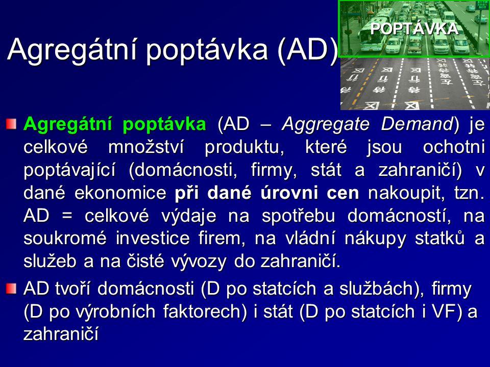 Agregátní poptávka (AD) Agregátní poptávka (AD – Aggregate Demand) je celkové množství produktu, které jsou ochotni poptávající (domácnosti, firmy, stát a zahraničí) v dané ekonomice při dané úrovni cen nakoupit, tzn.