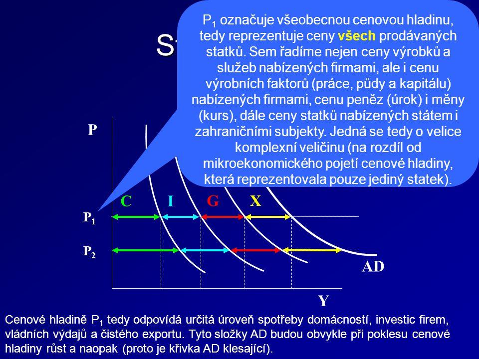 Struktura AD C I G X AD Y P P1P1 P 1 označuje všeobecnou cenovou hladinu, tedy reprezentuje ceny všech prodávaných statků.