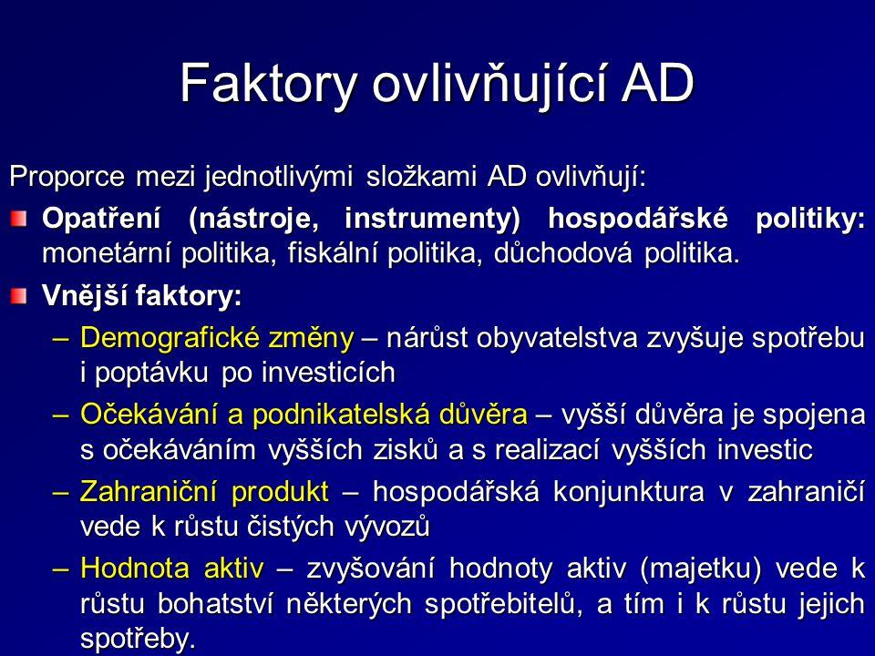 Faktory ovlivňující AD Proporce mezi jednotlivými složkami AD ovlivňují: Opatření (nástroje, instrumenty) hospodářské politiky: monetární politika, fi