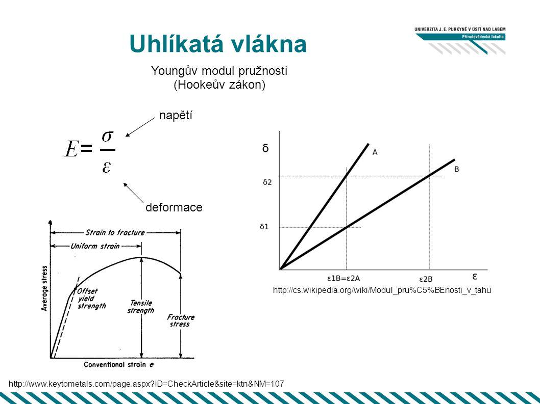 Uhlíkatá vlákna deformace http://cs.wikipedia.org/wiki/Modul_pru%C5%BEnosti_v_tahu Youngův modul pružnosti (Hookeův zákon) napětí http://www.keytometa