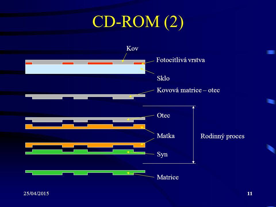 25/04/201511 CD-ROM (2) Sklo Fotocitlivá vrstva Kov Kovová matrice – otec Matka Otec Syn Matrice Rodinný proces