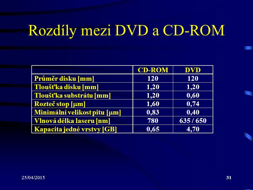 25/04/201531 Rozdíly mezi DVD a CD-ROM CD-ROMDVD Průměr disku [mm]120 1,20 0,60 1,60 0,74 0,83 0,40 780 635 / 650 0,65 4,70 Tloušťka disku [mm] Tloušť