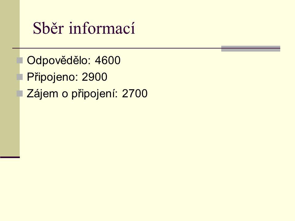 Sběr informací Odpovědělo: 4600 Připojeno: 2900 Zájem o připojení: 2700 6200 obecních úřadů 5600 škol