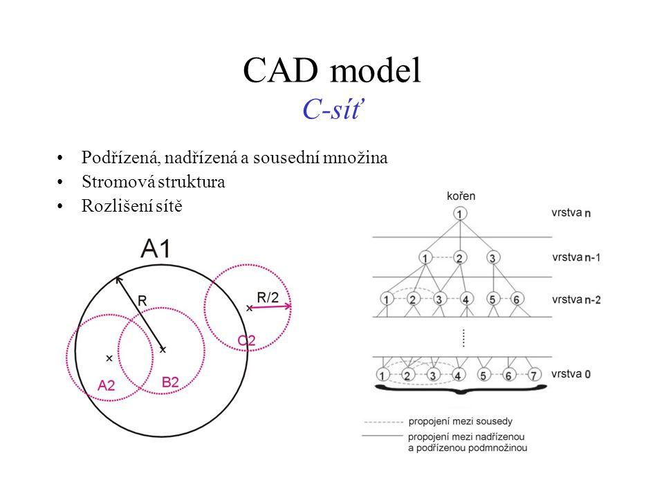 CAD model C-síť Podřízená, nadřízená a sousední množina Stromová struktura Rozlišení sítě
