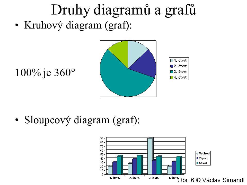 Druhy diagramů a grafů Kruhový diagram (graf): 100% je 360° Sloupcový diagram (graf): Obr. 6 © Václav Simandl