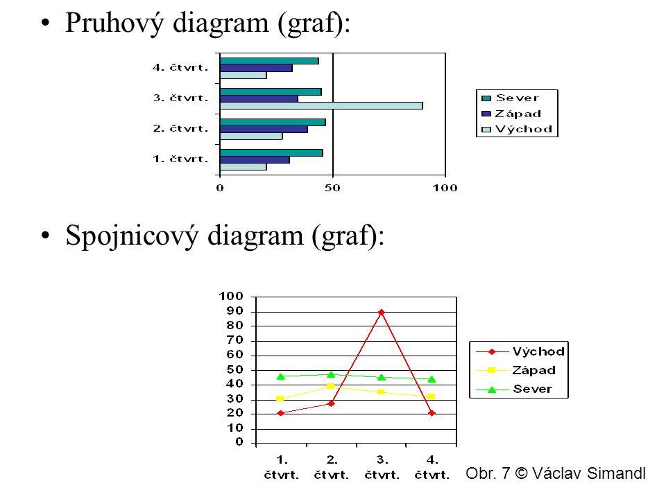 Bodový diagram (graf): Plošný diagram (graf): Obr. 8 © Václav Simandl