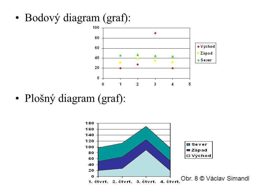 Paprskový diagram (graf): Válcový diagram (graf): Obr. 9 © Václav Simandl