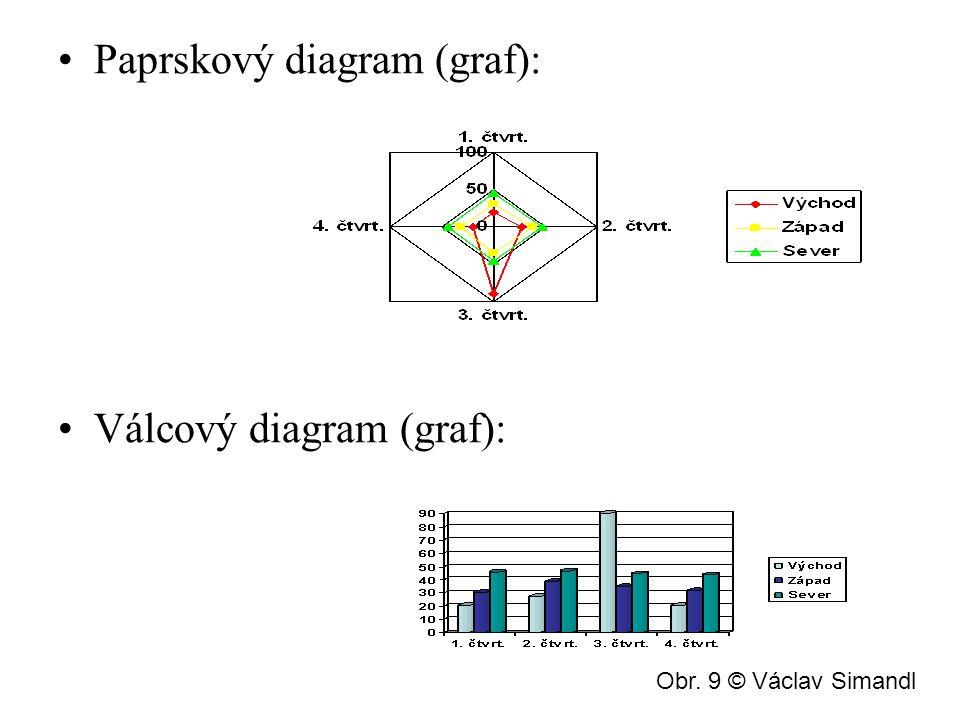 Kuželový diagram (graf): Povrchový diagram (graf): Obr. 10 © Václav Simandl