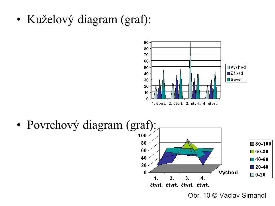 Příklad Vyjmenuj co nejvíce diagramů (grafů).