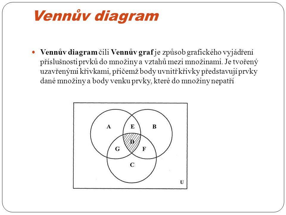 Vennův diagram Vennův diagram čili Vennův graf je způsob grafického vyjádření příslušnosti prvků do množiny a vztahů mezi množinami.