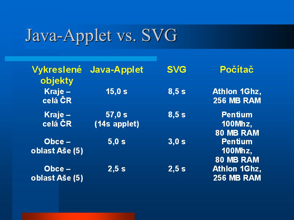 Java-Applet vs. SVG