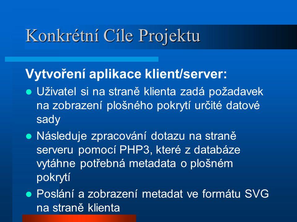 Konkrétní Cíle Projektu Vytvoření aplikace klient/server: Uživatel si na straně klienta zadá požadavek na zobrazení plošného pokrytí určité datové sady Následuje zpracování dotazu na straně serveru pomocí PHP3, které z databáze vytáhne potřebná metadata o plošném pokrytí Poslání a zobrazení metadat ve formátu SVG na straně klienta