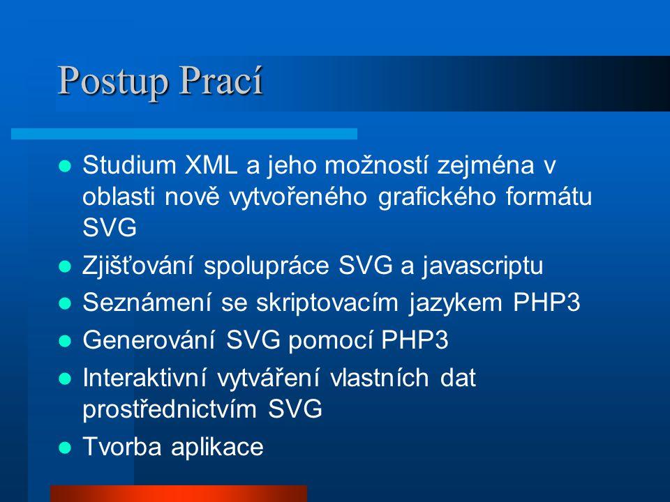 Postup Prací Studium XML a jeho možností zejména v oblasti nově vytvořeného grafického formátu SVG Zjišťování spolupráce SVG a javascriptu Seznámení se skriptovacím jazykem PHP3 Generování SVG pomocí PHP3 Interaktivní vytváření vlastních dat prostřednictvím SVG Tvorba aplikace