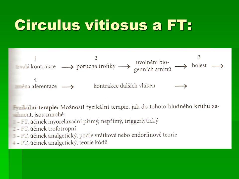 Circulus vitiosus a FT: