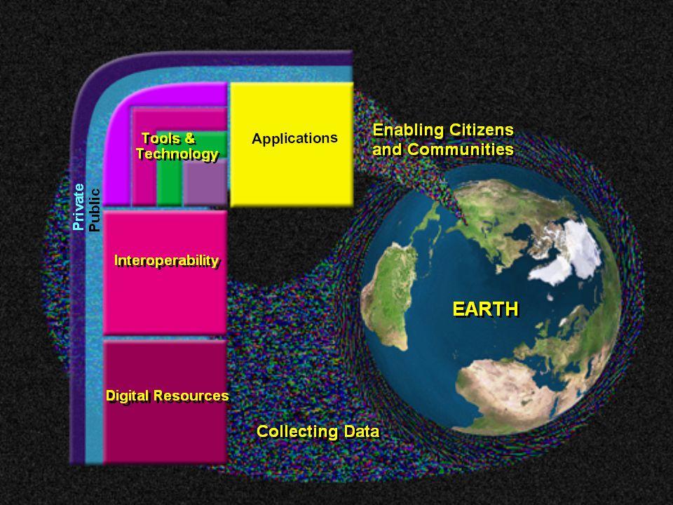 Digitální zdroje (Digital resources)  Syrové materiály projektu Digital Earth  Měřena ve všech lokalitách  Měřená data se týkají lidských aktivit