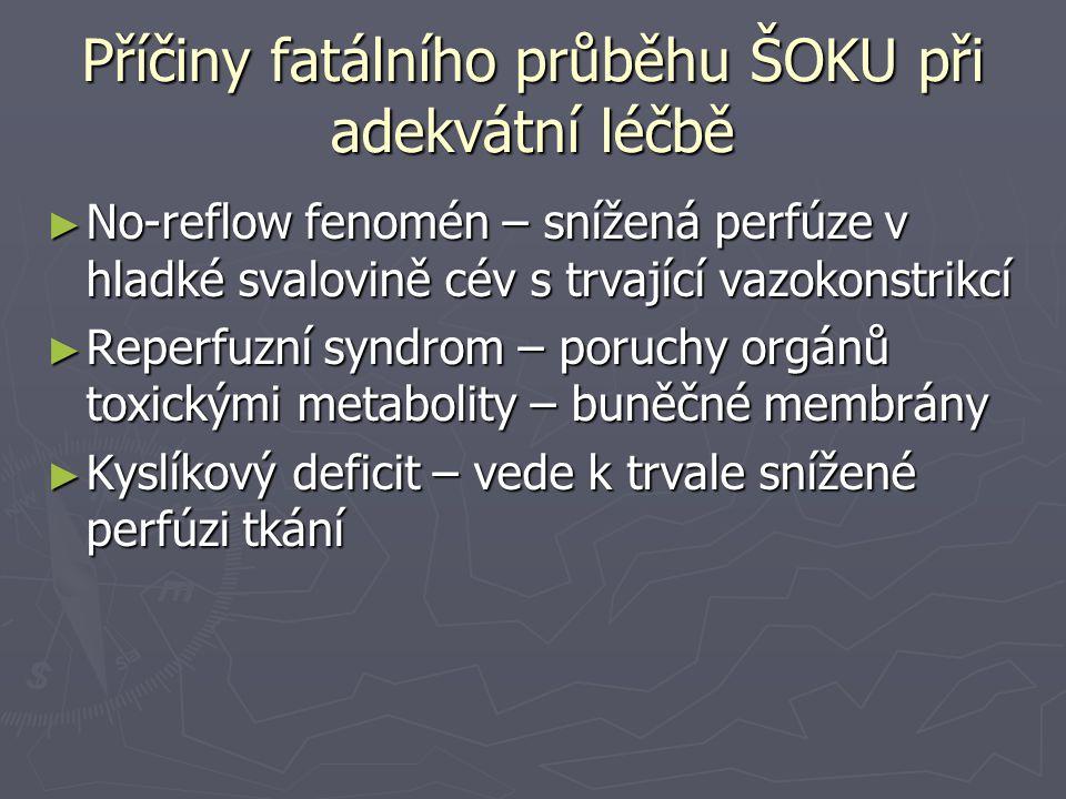 Příčiny fatálního průběhu ŠOKU při adekvátní léčbě ► No-reflow fenomén – snížená perfúze v hladké svalovině cév s trvající vazokonstrikcí ► Reperfuzní