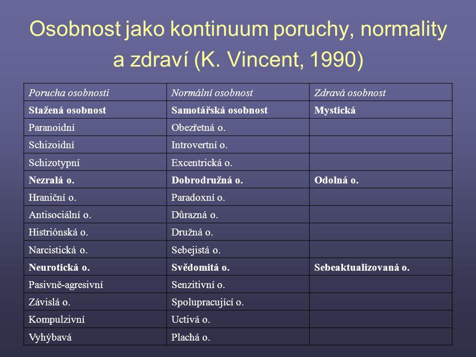 Osobnost jako kontinuum poruchy, normality a zdraví (K. Vincent, 1990) Porucha osobnostiNormální osobnostZdravá osobnost Stažená osobnostSamotářská os
