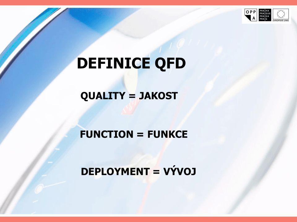 QUALITY = JAKOST DEFINICE QFD FUNCTION = FUNKCE DEPLOYMENT = VÝVOJ
