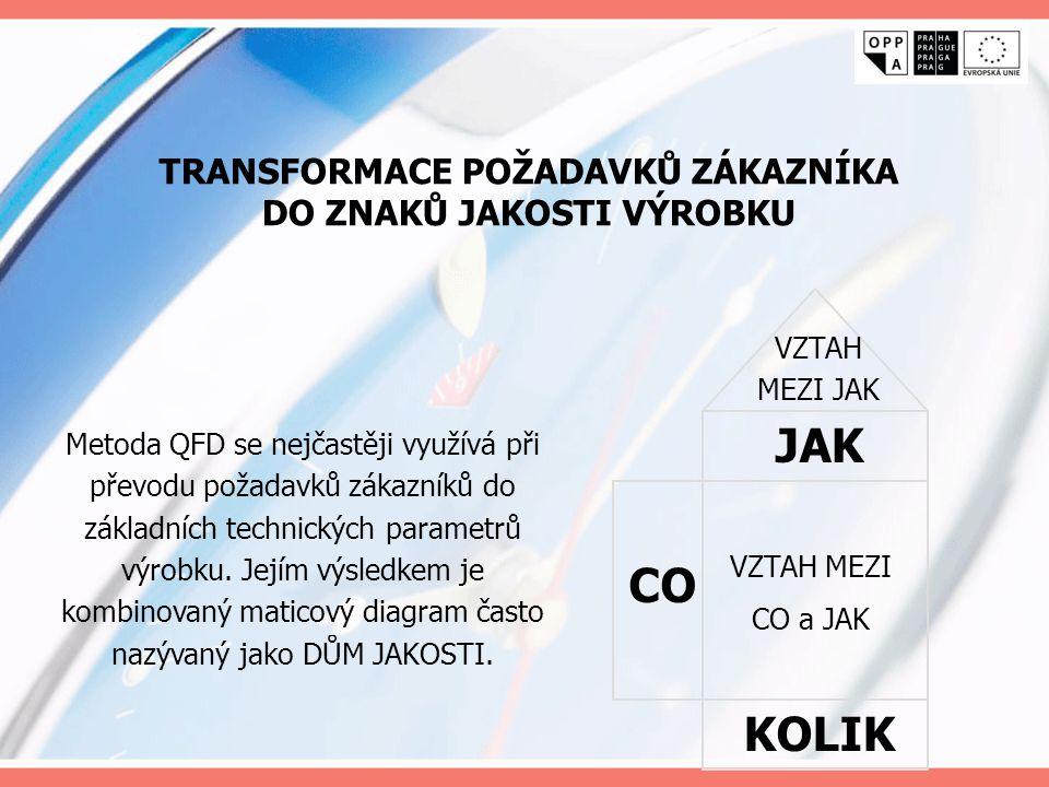 TRANSFORMACE POŽADAVKŮ ZÁKAZNÍKA DO ZNAKŮ JAKOSTI VÝROBKU Metoda QFD se nejčastěji využívá při převodu požadavků zákazníků do základních technických p