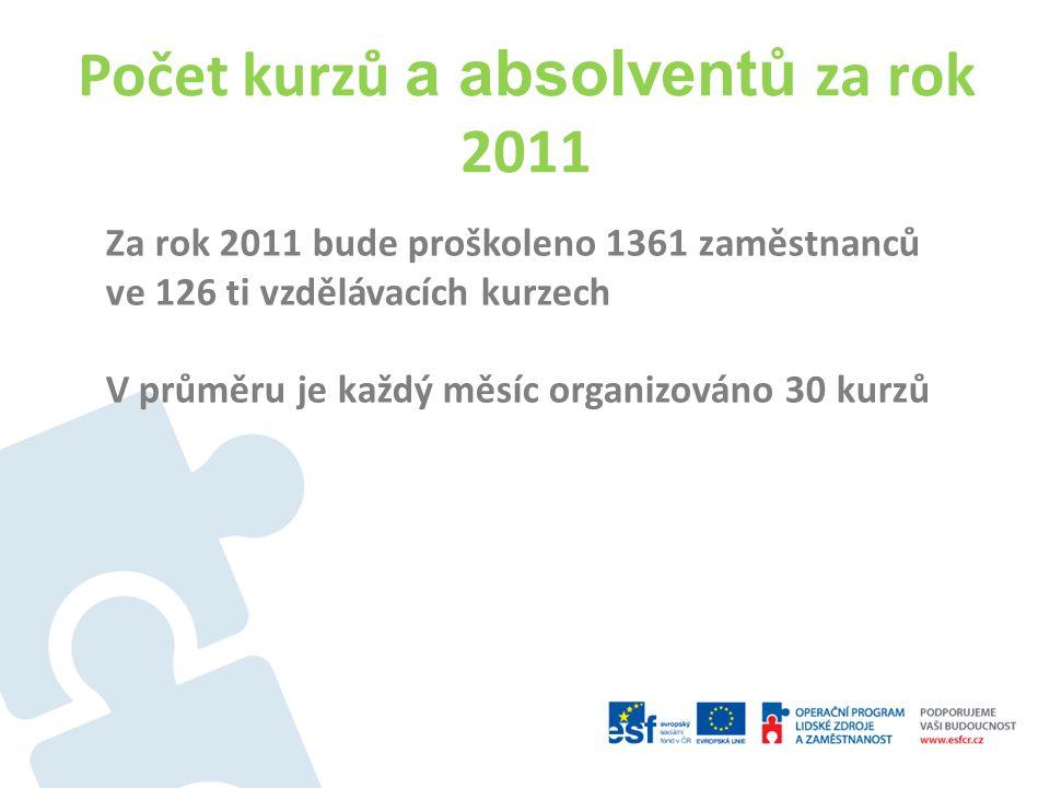 Počet kurzů a absolventů za rok 2011 Za rok 2011 bude proškoleno 1361 zaměstnanců ve 126 ti vzdělávacích kurzech V průměru je každý měsíc organizováno 30 kurzů
