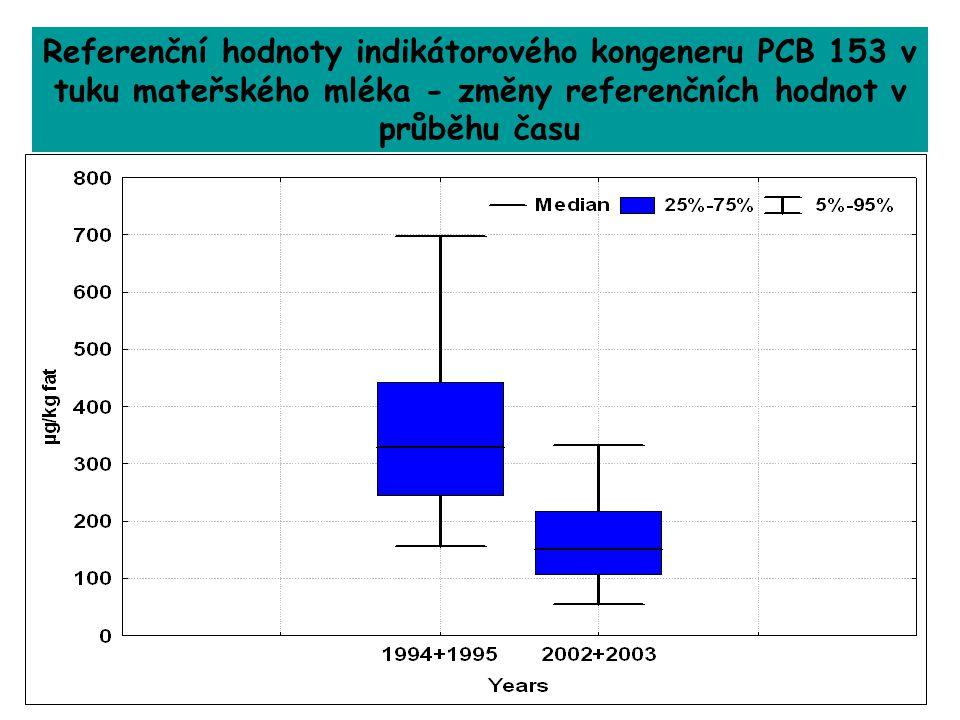 Referenční hodnoty indikátorového kongeneru PCB 153 v tuku mateřského mléka - změny referenčních hodnot v průběhu času