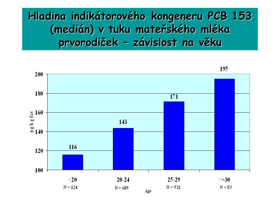 Hladina indikátorového kongeneru PCB 153 (medián) v tuku mateřského mléka prvorodiček – závislost na věku