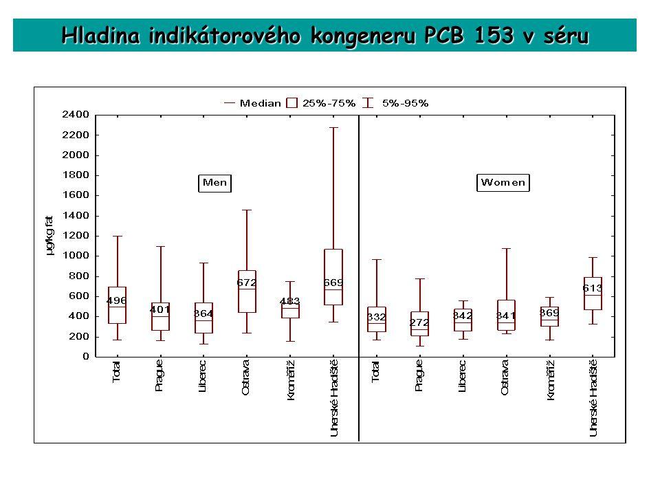 Hladina indikátorového kongeneru PCB 153 v séru