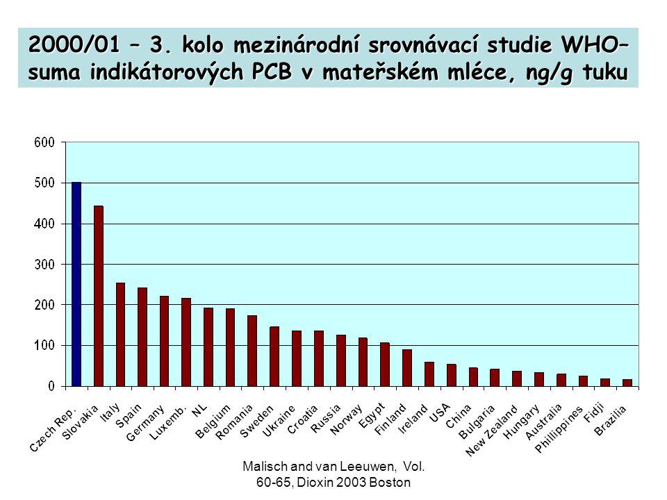 Malisch and van Leeuwen, Vol. 60-65, Dioxin 2003 Boston 2000/01 – 3. kolo mezinárodní srovnávací studie WHO– suma indikátorových PCB v mateřském mléce