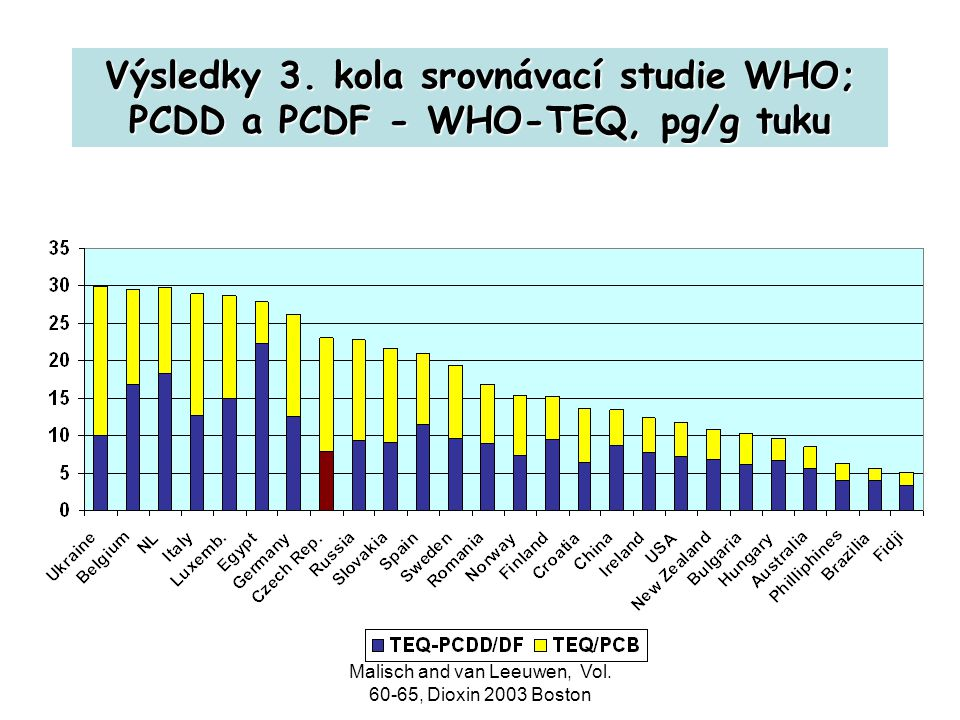 Malisch and van Leeuwen, Vol. 60-65, Dioxin 2003 Boston Výsledky 3. kola srovnávací studie WHO; PCDD a PCDF - WHO-TEQ, pg/g tuku