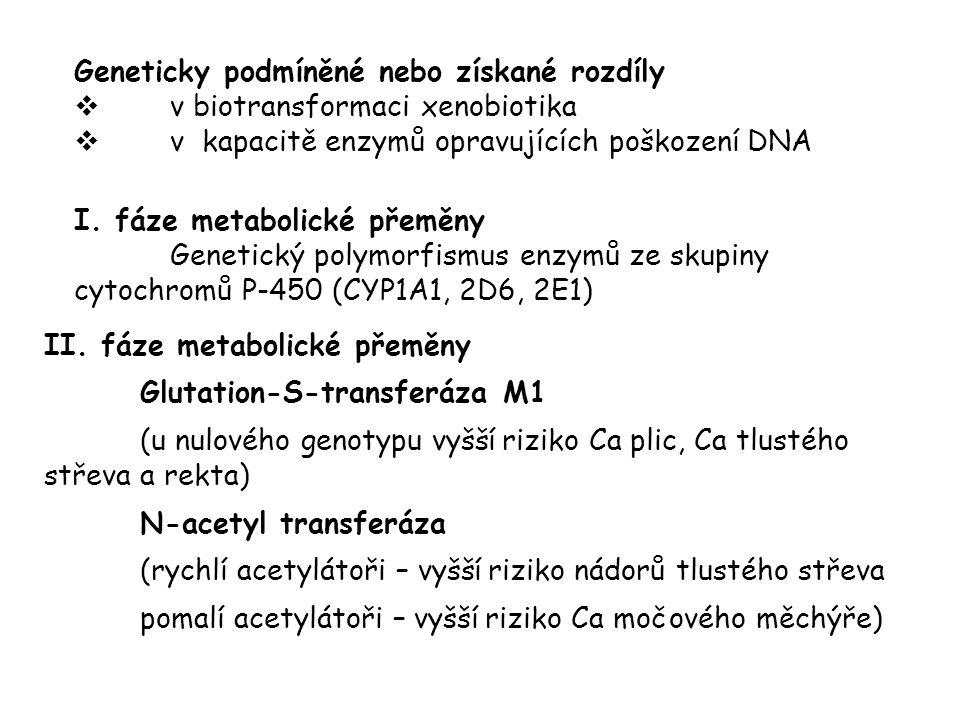 II. fáze metabolické přeměny Glutation-S-transferáza M1 (u nulového genotypu vyšší riziko Ca plic, Ca tlustého střeva a rekta) N-acetyl transferáza (r