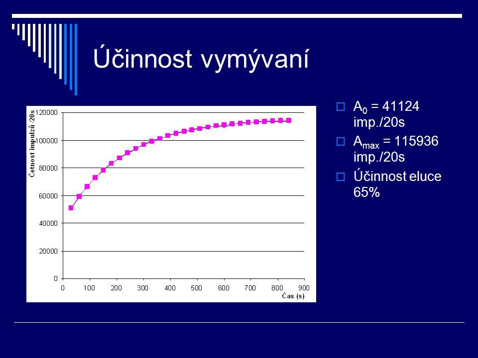 Složená rozpadová křivka Naměřená hodnota: T( 110 Ag)=24,7s Tabelovaná hodnota: T( 110 Ag)=24,6s Naměřená hodnota: T( 108 Ag)=157s Tabelovaná hodnota: T( 108 Ag)=144,6s