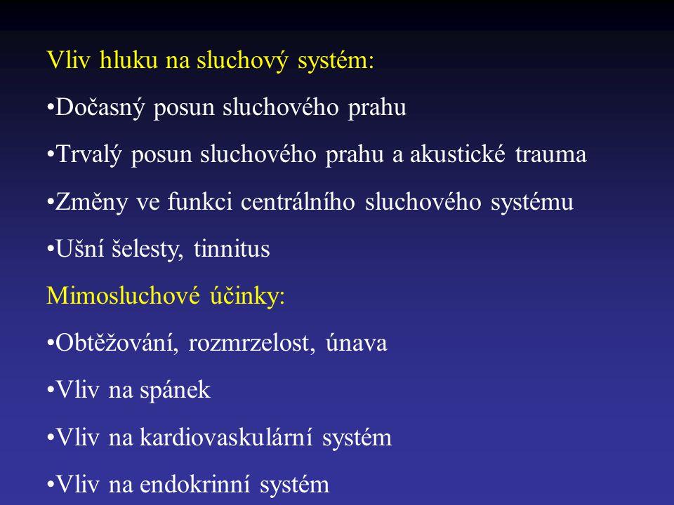 Vliv hluku na sluchový systém: Dočasný posun sluchového prahu Trvalý posun sluchového prahu a akustické trauma Změny ve funkci centrálního sluchového