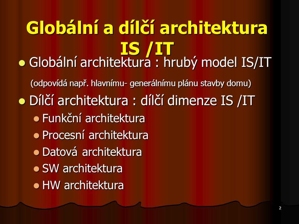 2 Globální a dílčí architektura IS /IT Globální architektura : hrubý model IS/IT Globální architektura : hrubý model IS/IT (odpovídá např. hlavnímu- g