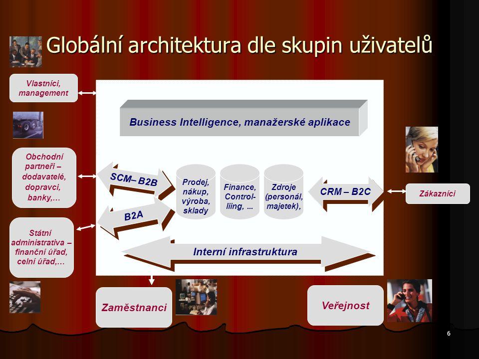 6 Globální architektura dle skupin uživatelů Zaměstnanci Vlastníci, management Zákazníci Obchodní partneři – dodavatelé, dopravci, banky,… Veřejnost S