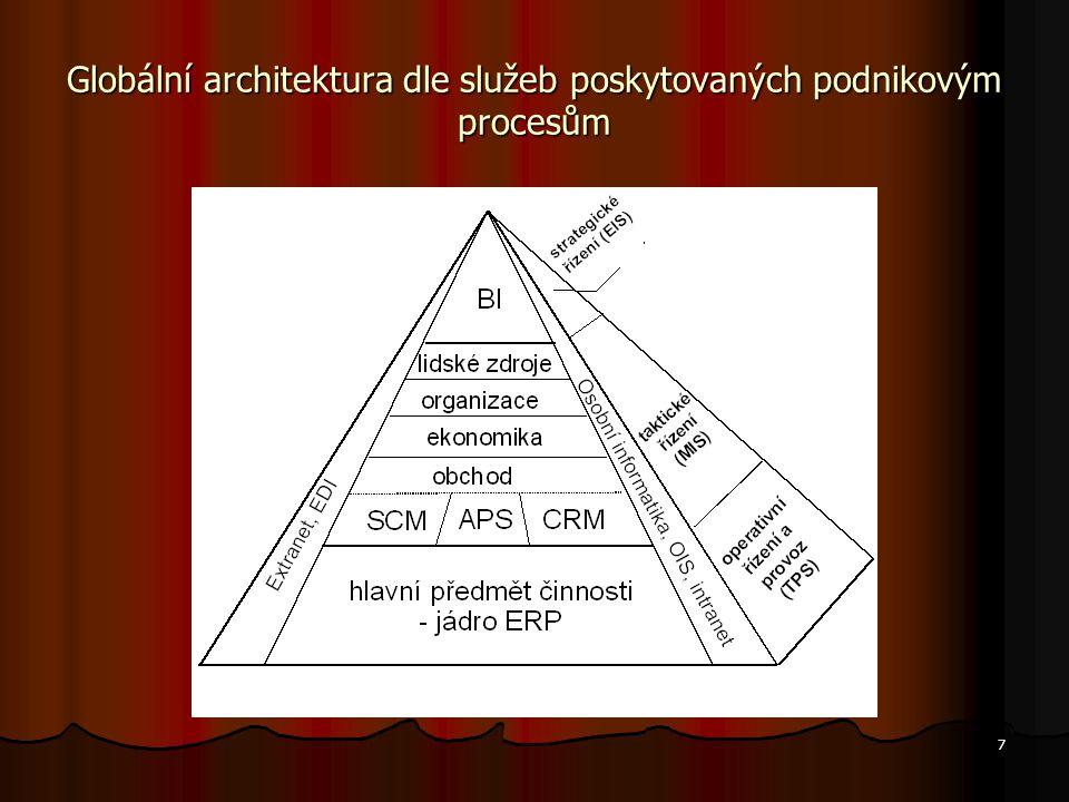 7 Globální architektura dle služeb poskytovaných podnikovým procesům
